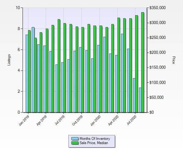 Montgomery County Market Report 9-20